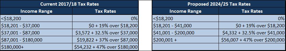 2018-19 Federal Budget tax rates